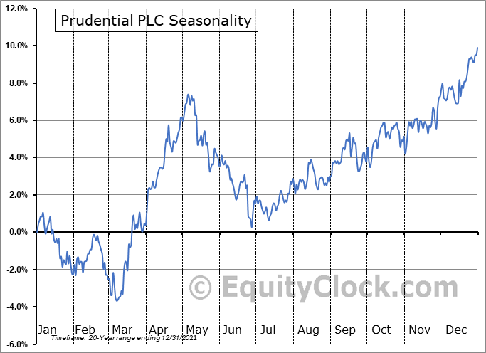 Prudential PLC (NYSE:PUK) Seasonal Chart