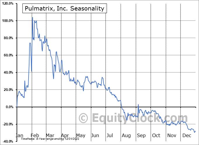 Pulmatrix, Inc. (NASD:PULM) Seasonal Chart