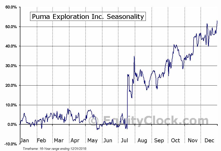 Puma Exploration Inc. (TSXV:PUMA.V) Seasonal Chart