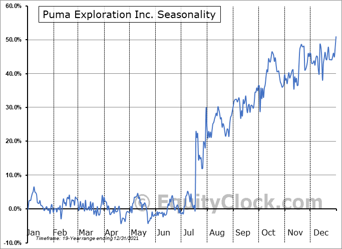 Puma Exploration Inc. (TSXV:PUMA.V) Seasonal Chart