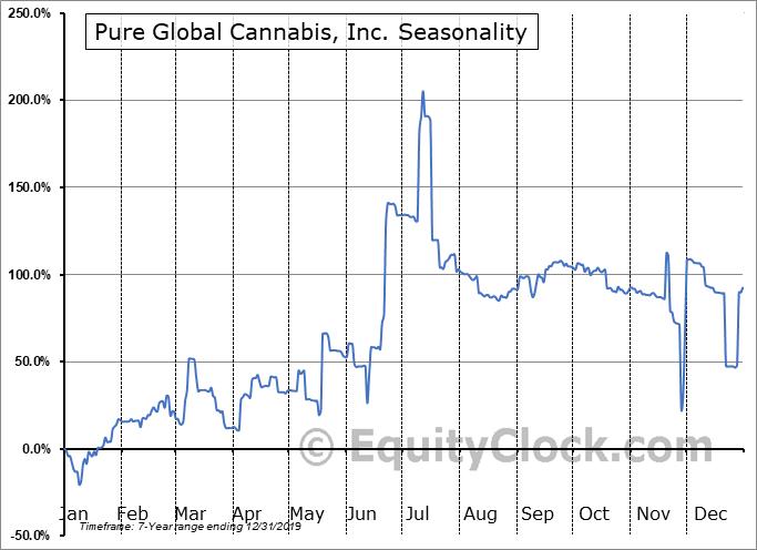 Pure Global Cannabis, Inc. (TSXV:PURE.V) Seasonal Chart