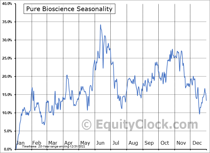 Pure Bioscience (OTCMKT:PURE) Seasonal Chart
