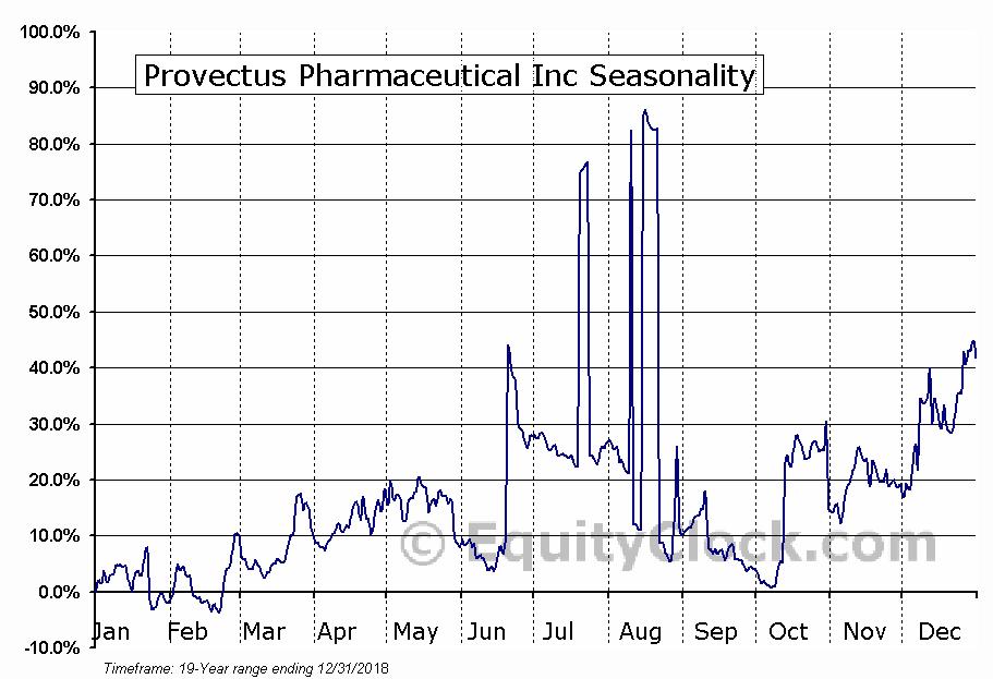 Provectus Pharmaceutical Inc (OTCMKT:PVCT) Seasonal Chart