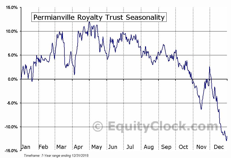 Permianville Royalty Trust (NYSE:PVL) Seasonal Chart