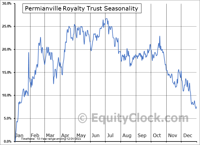 Permianville Royalty Trust (NYSE:PVL) Seasonal Chart