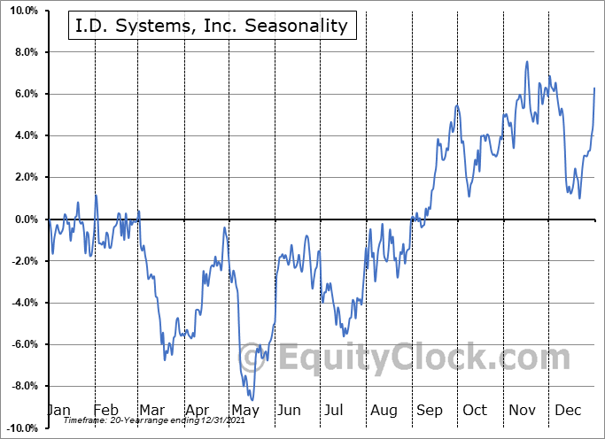 I.D. Systems, Inc. (NASD:PWFL) Seasonal Chart