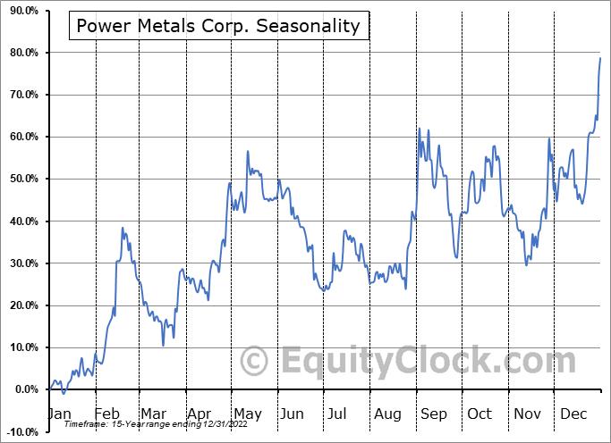 Power Metals Corp. (TSXV:PWM.V) Seasonal Chart