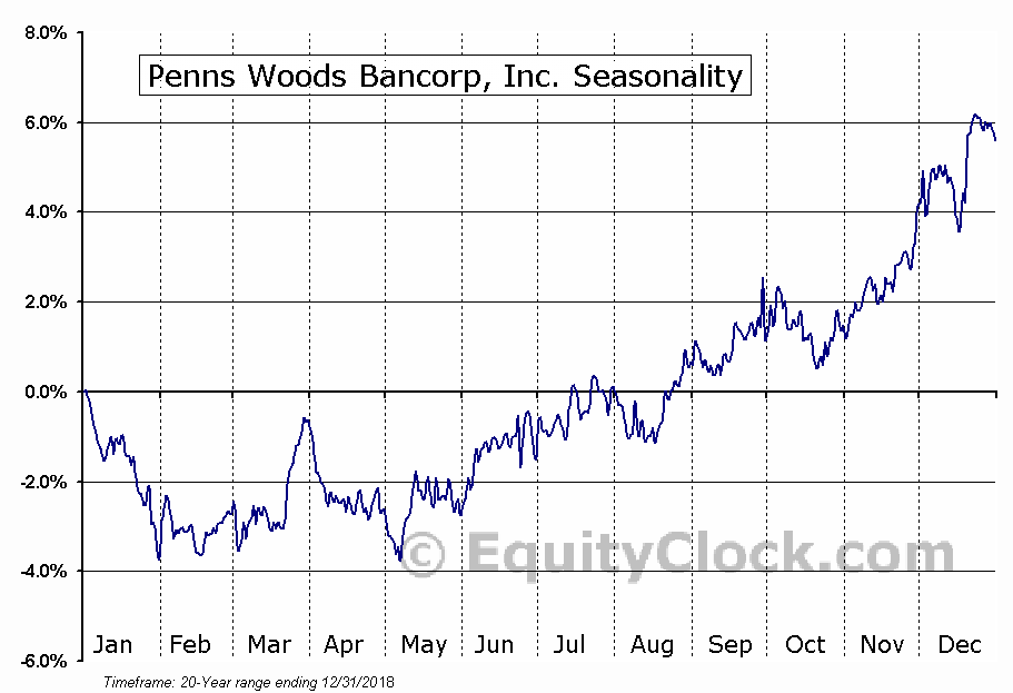 Penns Woods Bancorp, Inc. (NASD:PWOD) Seasonal Chart