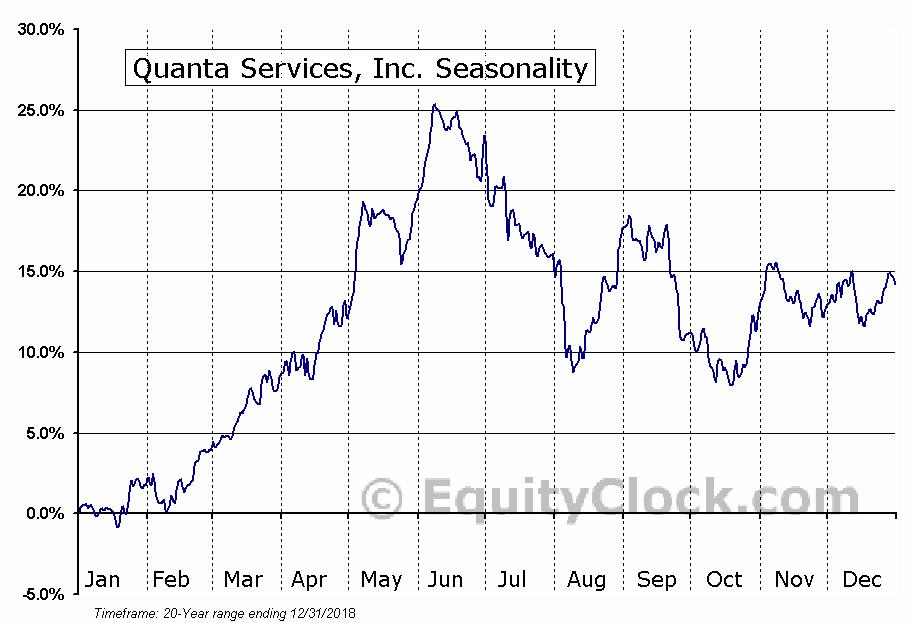 Quanta Services, Inc. (NYSE:PWR) Seasonal Chart