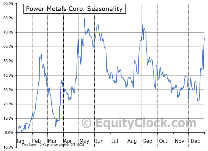 Power Metals Corp. (OTCMKT:PWRMF) Seasonal Chart