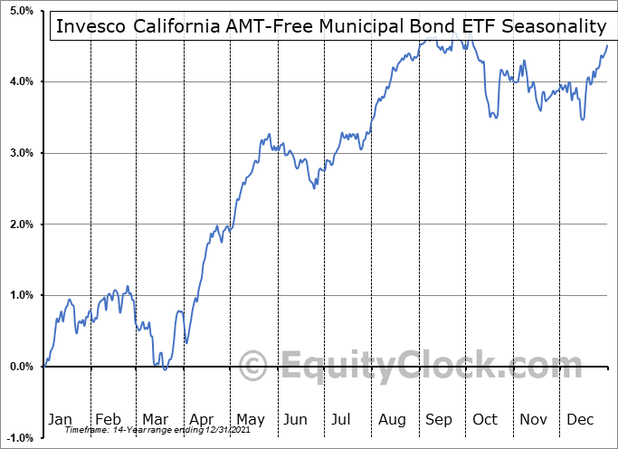 Invesco California AMT-Free Municipal Bond ETF (NYSE:PWZ) Seasonal Chart