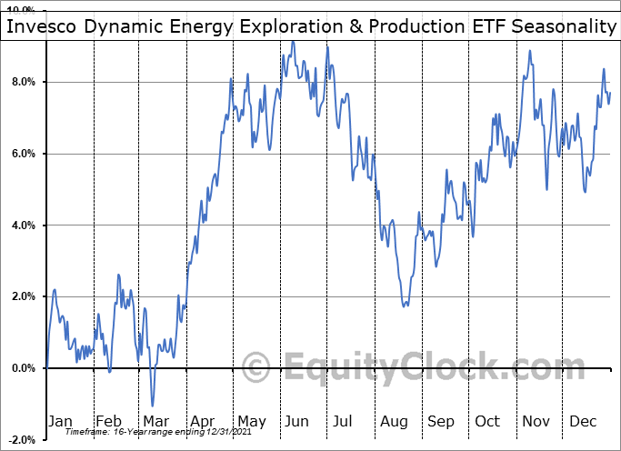 Invesco Dynamic Energy Exploration & Production ETF (NYSE:PXE) Seasonal Chart