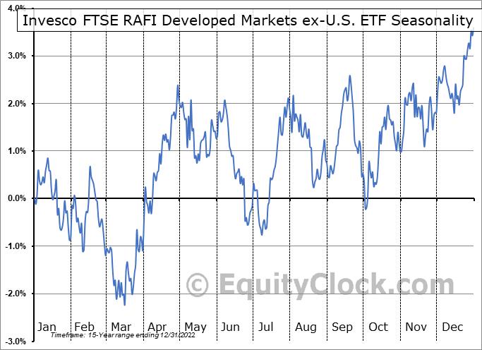 Invesco FTSE RAFI Developed Markets ex-U.S. ETF (NYSE:PXF) Seasonal Chart