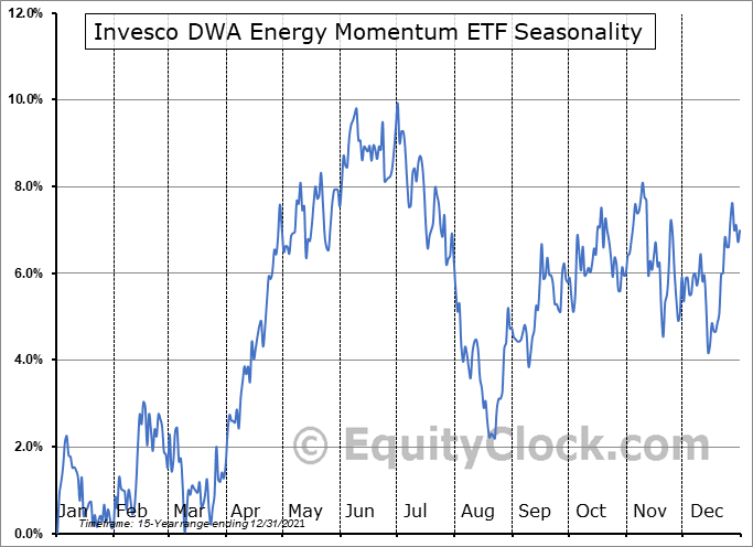 Invesco DWA Energy Momentum ETF (NASD:PXI) Seasonal Chart