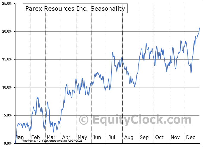 Parex Resources Inc. (TSE:PXT.TO) Seasonal Chart