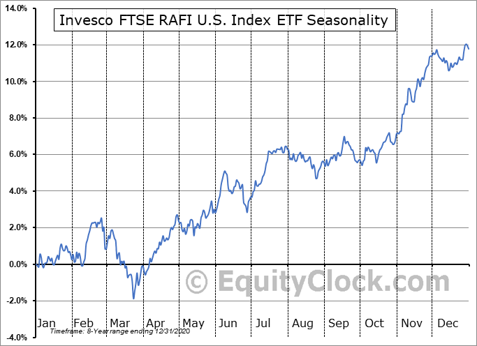 Invesco FTSE RAFI U.S. Index ETF (TSE:PXU/F.TO) Seasonal Chart