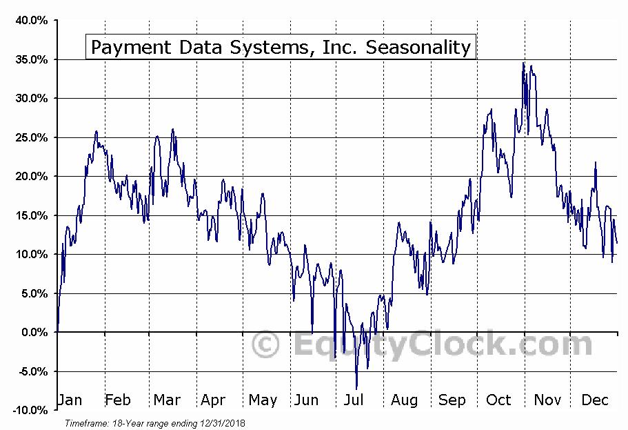 Payment Data Systems, Inc. (NASD:PYDS) Seasonal Chart