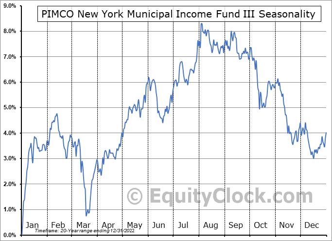 PIMCO New York Municipal Income Fund III (NYSE:PYN) Seasonal Chart