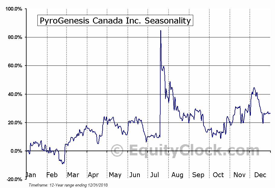 PyroGenesis Canada Inc. (TSXV:PYR) Seasonal Chart