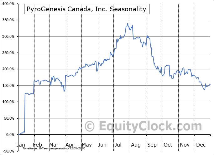 PyroGenesis Canada, Inc. (OTCMKT:PYRNF) Seasonal Chart