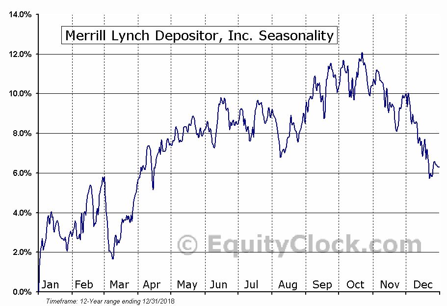 Merrill Lynch Depositor, Inc. (NYSE:PYS) Seasonal Chart