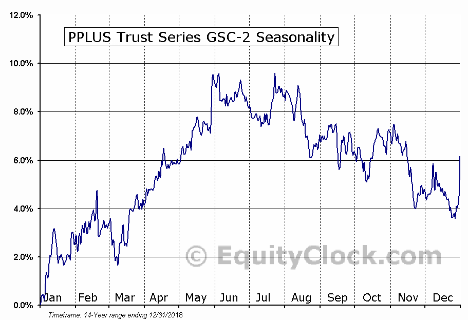 PPLUS Trust Series GSC-2 (NYSE:PYT) Seasonal Chart