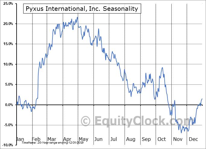 Pyxus International, Inc. (NYSE:PYX) Seasonal Chart