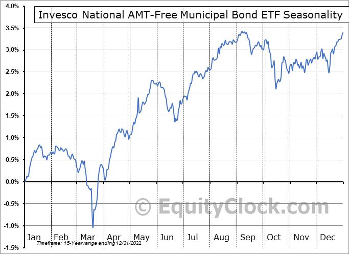 Invesco National AMT-Free Municipal Bond ETF (NYSE:PZA) Seasonal Chart