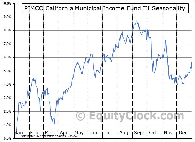 PIMCO California Municipal Income Fund III (NYSE:PZC) Seasonal Chart
