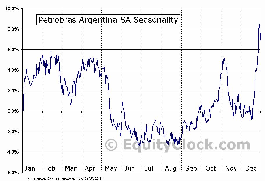 Petrobras Argentina SA (NYSE:PZE) Seasonal Chart