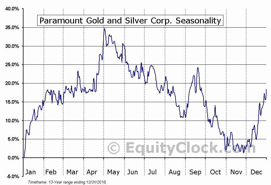 Paramount Gold and Silver Corp. (AMEX:PZG) Seasonal Chart