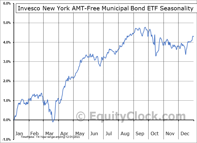 Invesco New York AMT-Free Municipal Bond ETF (NYSE:PZT) Seasonal Chart
