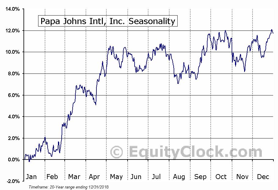 Papa John's Int'l, Inc.  (NASDAQ:PZZA) Seasonal Chart