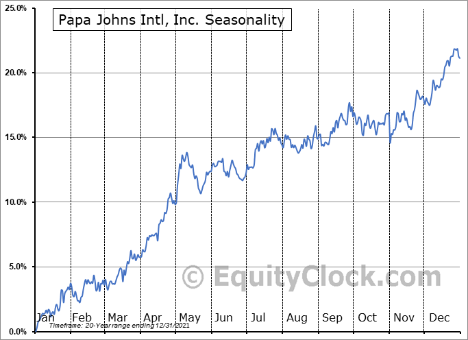 Papa Johns Intl, Inc. (NASD:PZZA) Seasonal Chart