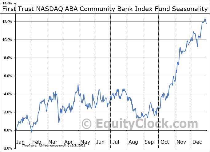 First Trust NASDAQ ABA Community Bank Index Fund (NASD:QABA) Seasonal Chart