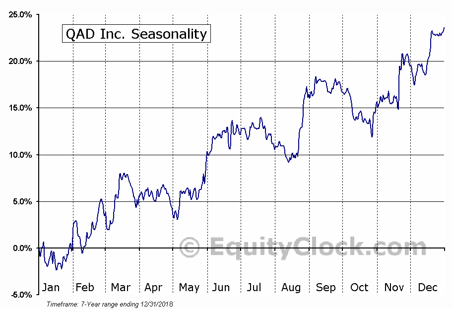 QAD Inc. (NASD:QADA) Seasonal Chart