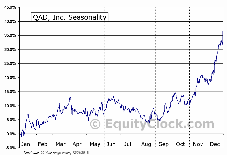 QAD, Inc. (NASD:QADB) Seasonal Chart