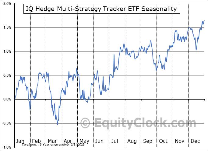 IQ Hedge Multi-Strategy Tracker ETF (NYSE:QAI) Seasonal Chart