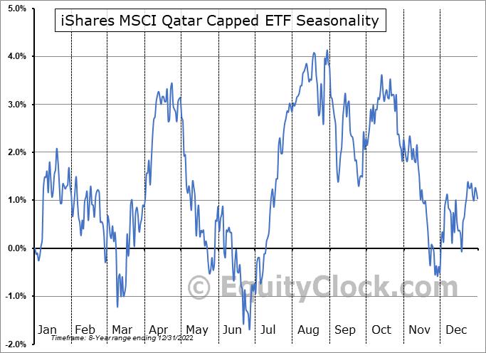 iShares MSCI Qatar Capped ETF (NASD:QAT) Seasonal Chart