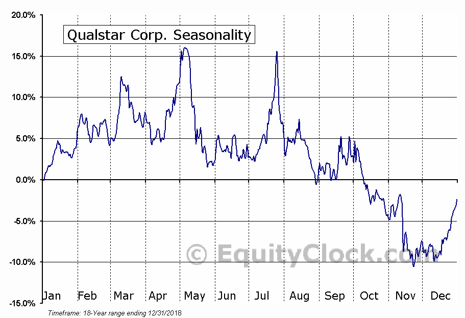 Qualstar Corp. (NASD:QBAK) Seasonal Chart
