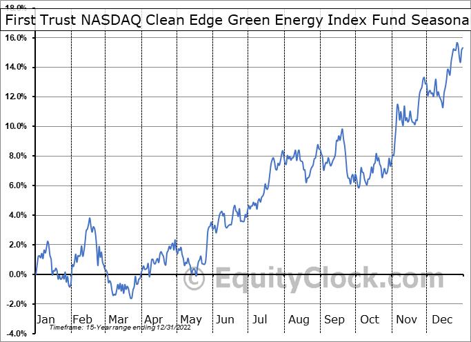 First Trust NASDAQ Clean Edge Green Energy Index Fund (NASD:QCLN) Seasonal Chart