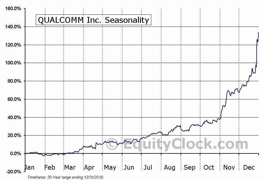 QUALCOMM, Inc.  (NASDAQ:QCOM) Seasonal Chart