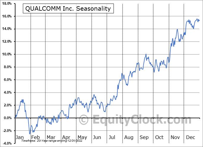 QUALCOMM Inc. (NASD:QCOM) Seasonal Chart