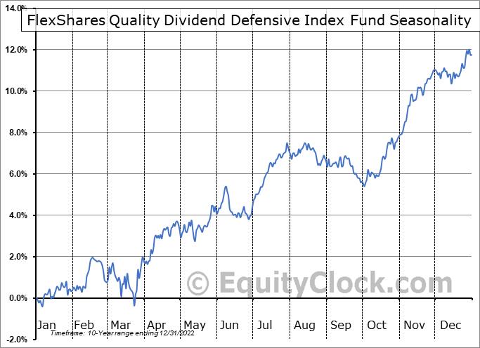FlexShares Quality Dividend Defensive Index Fund (AMEX:QDEF) Seasonal Chart
