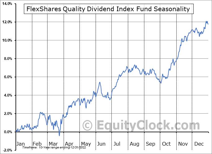 FlexShares Quality Dividend Index Fund (AMEX:QDF) Seasonal Chart