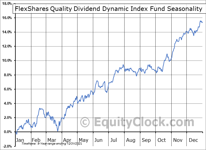 FlexShares Quality Dividend Dynamic Index Fund (AMEX:QDYN) Seasonal Chart
