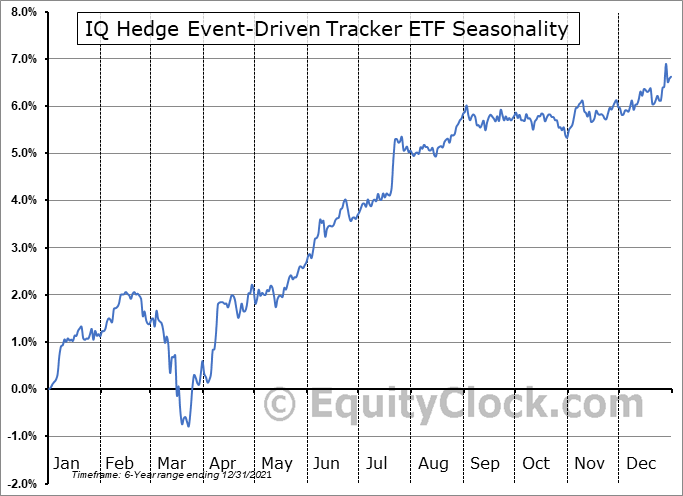 IQ Hedge Event-Driven Tracker ETF (AMEX:QED) Seasonal Chart