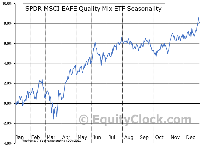 SPDR MSCI EAFE Quality Mix ETF (AMEX:QEFA) Seasonal Chart