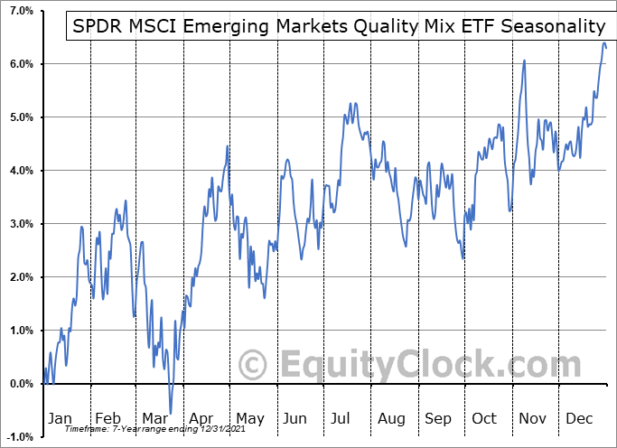 SPDR MSCI Emerging Markets Quality Mix ETF (AMEX:QEMM) Seasonal Chart