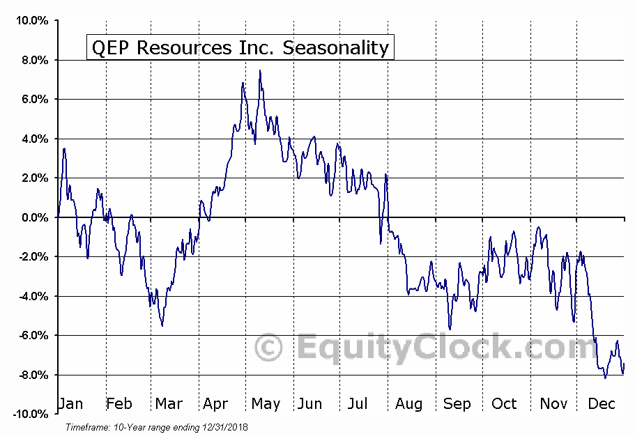 QEP Resources Inc. (NYSE:QEP) Seasonal Chart